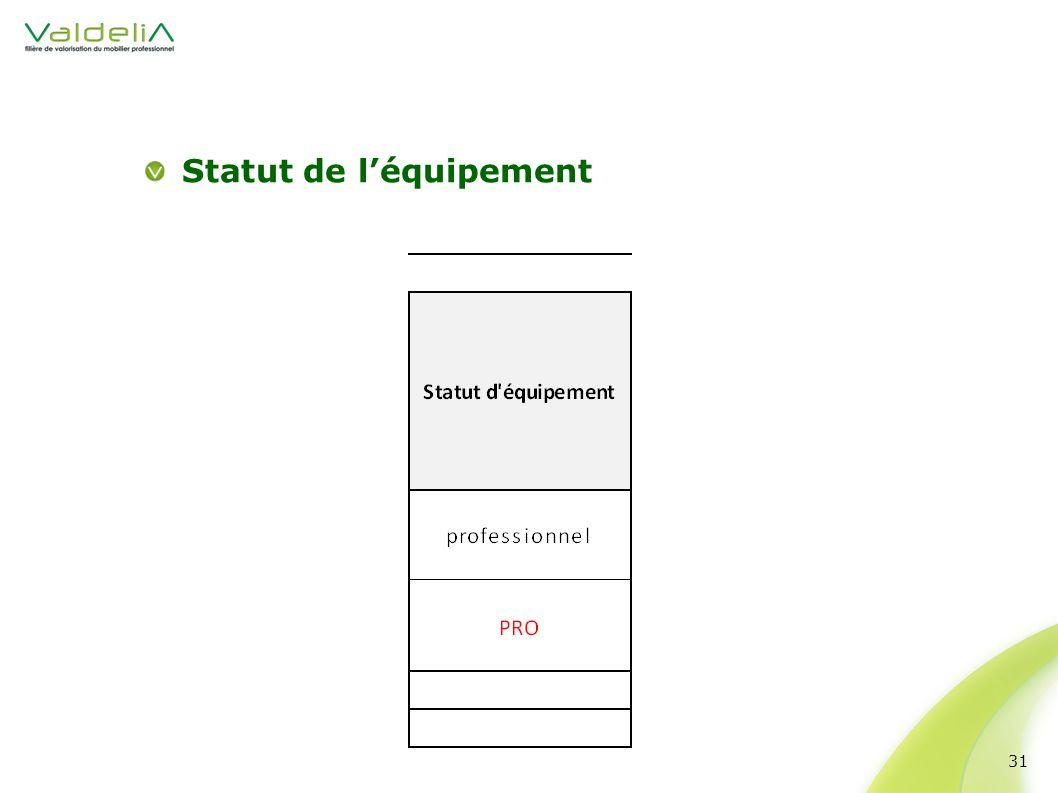 Statut de léquipement 31