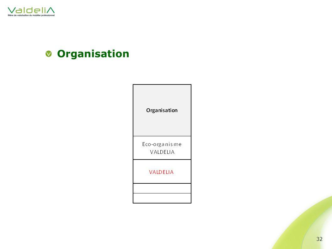 Organisation 32