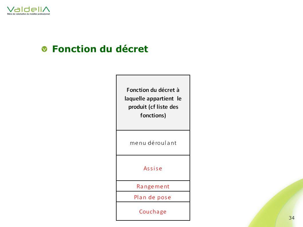 Fonction du décret 34
