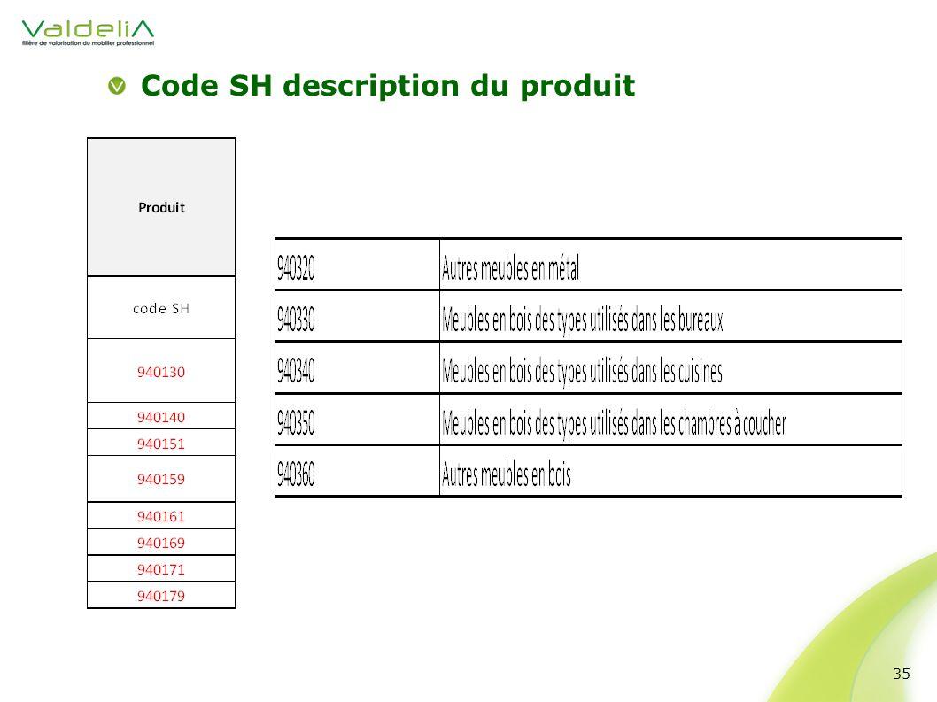 Code SH description du produit 35