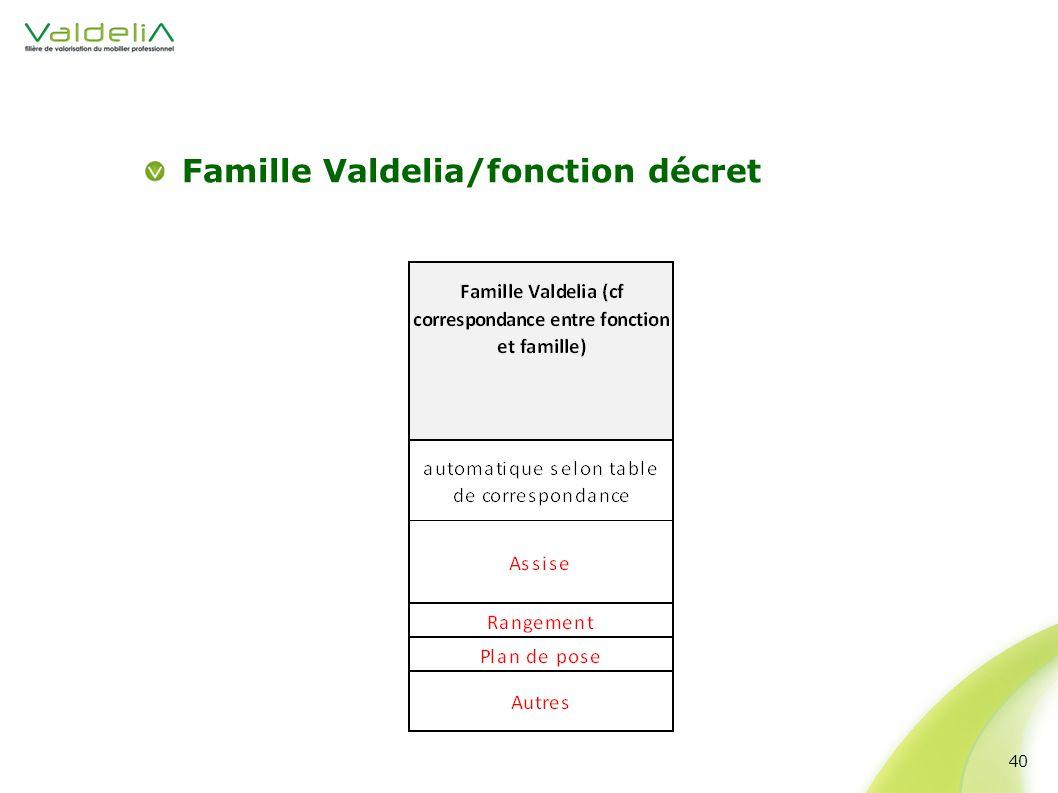 Famille Valdelia/fonction décret 40