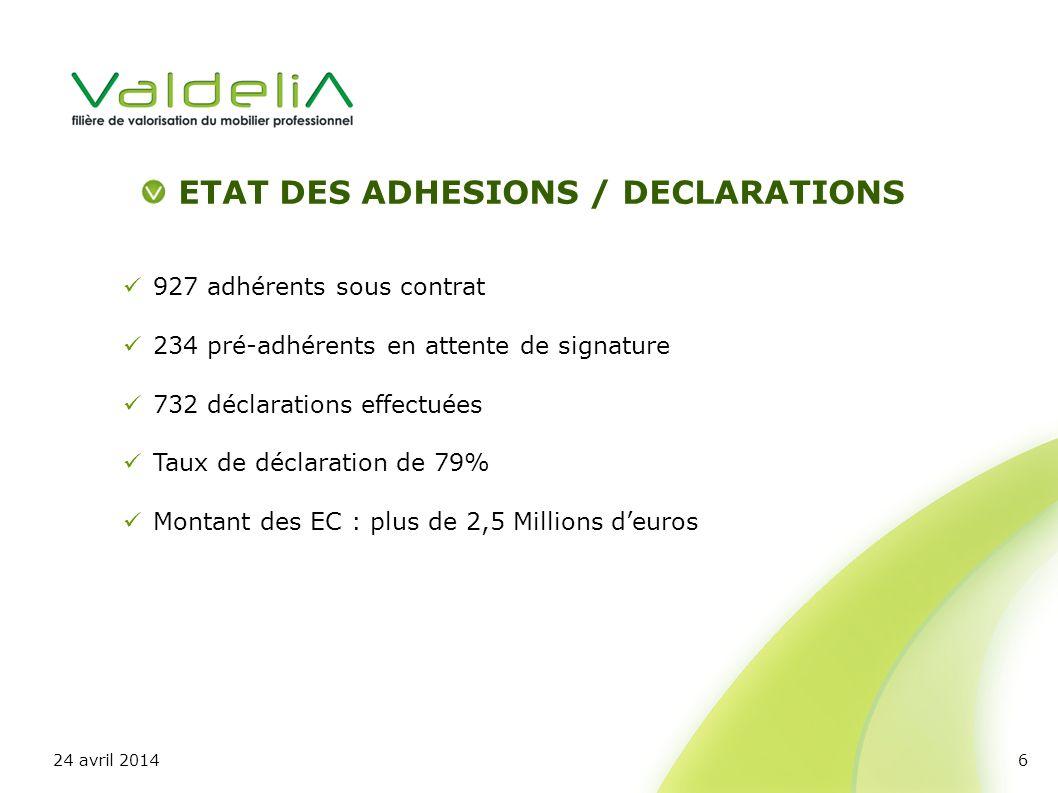 927 adhérents sous contrat 234 pré-adhérents en attente de signature 732 déclarations effectuées Taux de déclaration de 79% Montant des EC : plus de 2,5 Millions deuros ETAT DES ADHESIONS / DECLARATIONS 24 avril 20146