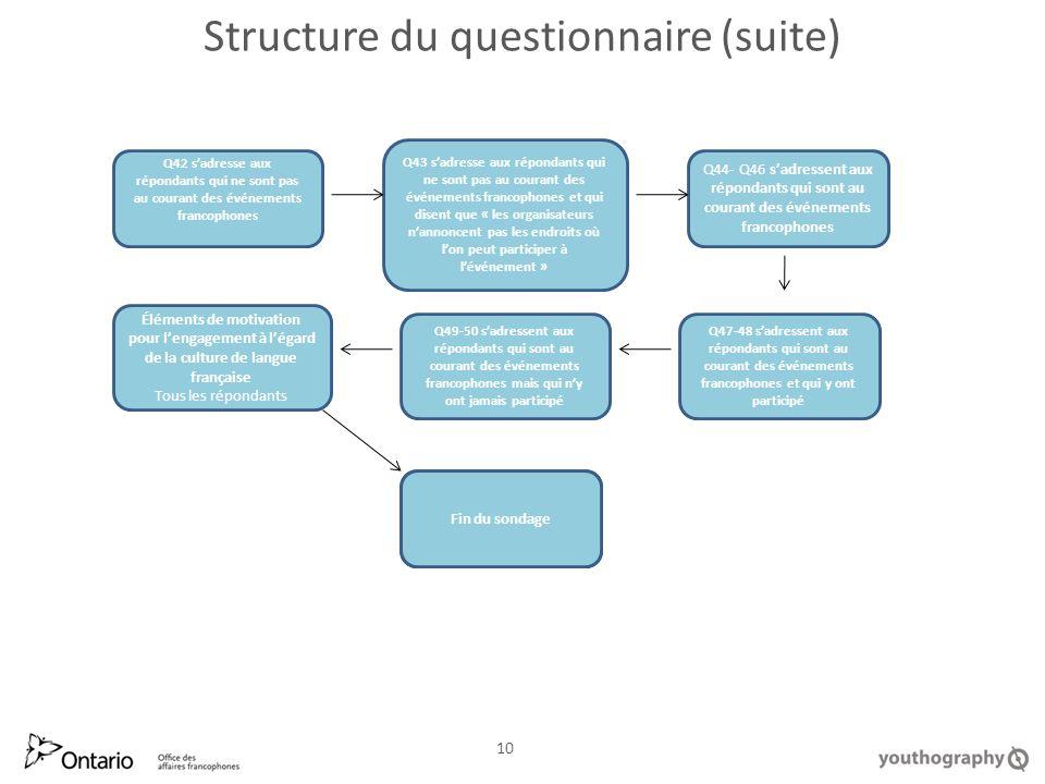 Structure du questionnaire (suite) End of Survey 10 Fin du sondage Q42 sadresse aux répondants qui ne sont pas au courant des événements francophones Q44- Q46 sadressent aux répondants qui sont au courant des événements francophones Q43 sadresse aux répondants qui ne sont pas au courant des événements francophones et qui disent que « les organisateurs nannoncent pas les endroits où lon peut participer à lévénement » Q47-48 sadressent aux répondants qui sont au courant des événements francophones et qui y ont participé Q49-50 sadressent aux répondants qui sont au courant des événements francophones mais qui ny ont jamais participé Éléments de motivation pour lengagement à légard de la culture de langue française Tous les répondants