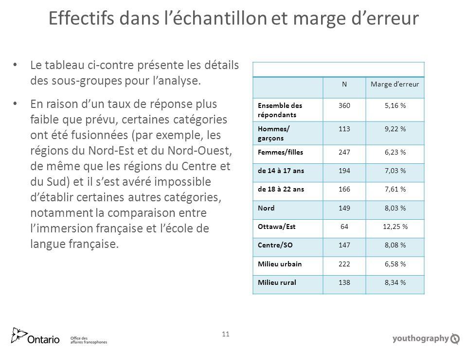 Effectifs dans léchantillon et marge derreur Le tableau ci-contre présente les détails des sous-groupes pour lanalyse.