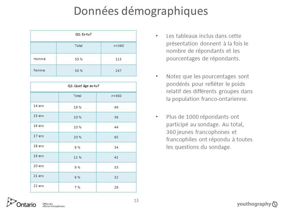 Données démographiques Q1. Es tu. Totaln=360 Homme 50 %113 Femme 50 %247 Q2.