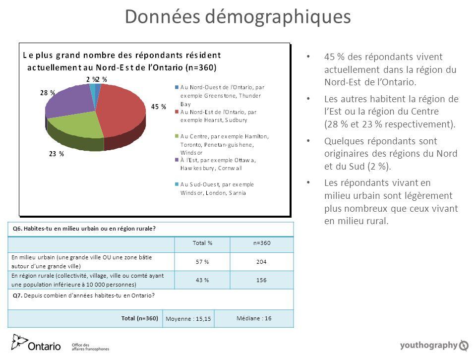 Données démographiques 45 % des répondants vivent actuellement dans la région du Nord-Est de lOntario.