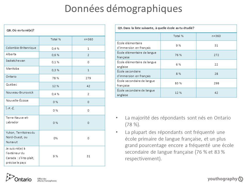 Données démographiques La majorité des répondants sont nés en Ontario (78 %).