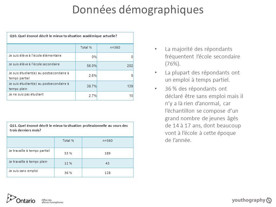 Données démographiques La majorité des répondants fréquentent lécole secondaire (76%).