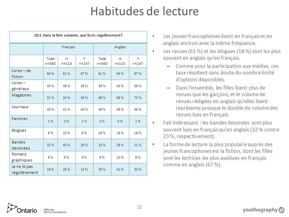 Habitudes de lecture Les jeunes francophones lisent en français et en anglais environ avec la même fréquence.