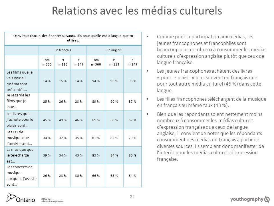 Relations avec les médias culturels Comme pour la participation aux médias, les jeunes francophones et francophiles sont beaucoup plus nombreux à consommer les médias culturels dexpression anglaise plutôt que ceux de langue française.