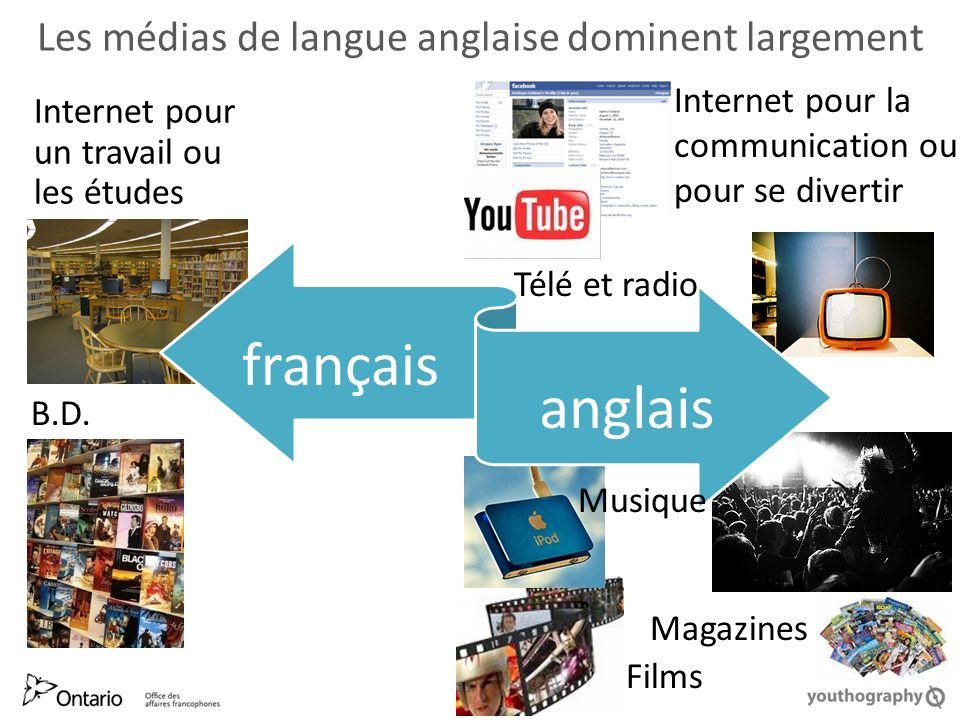 Les médias de langue anglaise dominent largement Internet pour un travail ou les études Internet pour la communication ou pour se divertir 23 B.D.