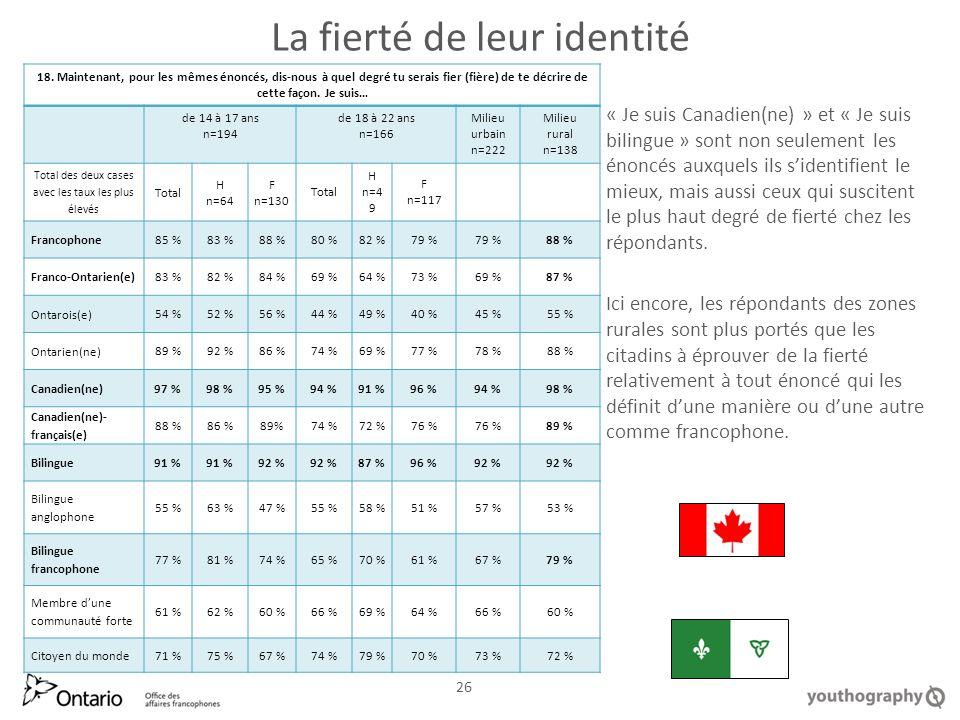 La fierté de leur identité « Je suis Canadien(ne) » et « Je suis bilingue » sont non seulement les énoncés auxquels ils sidentifient le mieux, mais aussi ceux qui suscitent le plus haut degré de fierté chez les répondants.