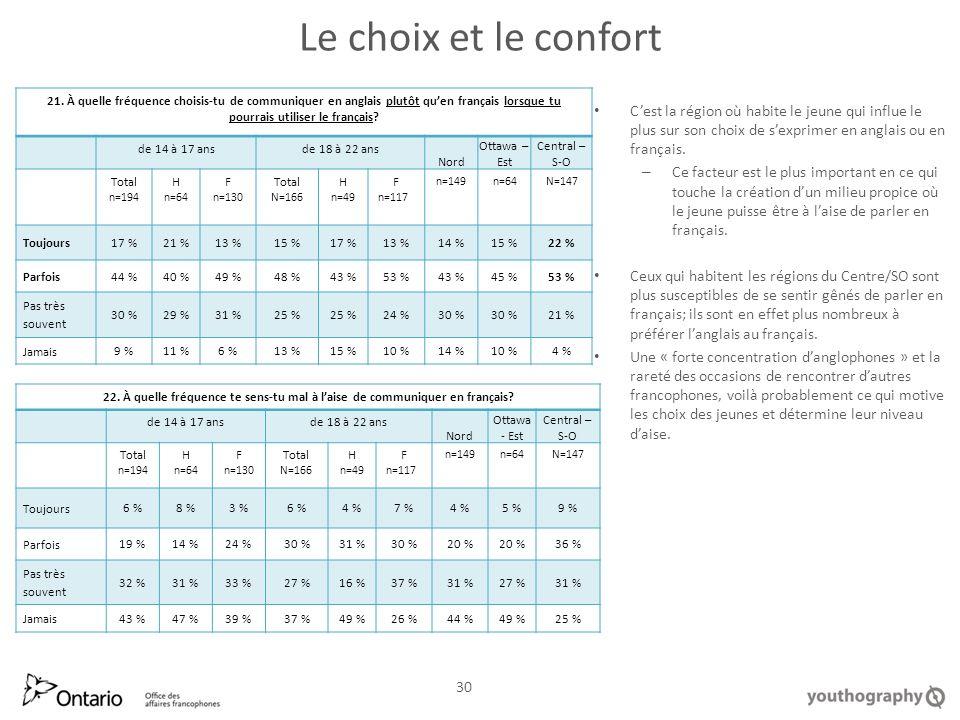 Le choix et le confort Cest la région où habite le jeune qui influe le plus sur son choix de sexprimer en anglais ou en français.