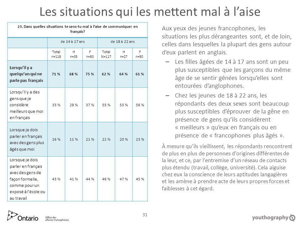 Les situations qui les mettent mal à laise Aux yeux des jeunes francophones, les situations les plus dérangeantes sont, et de loin, celles dans lesquelles la plupart des gens autour deux parlent en anglais.