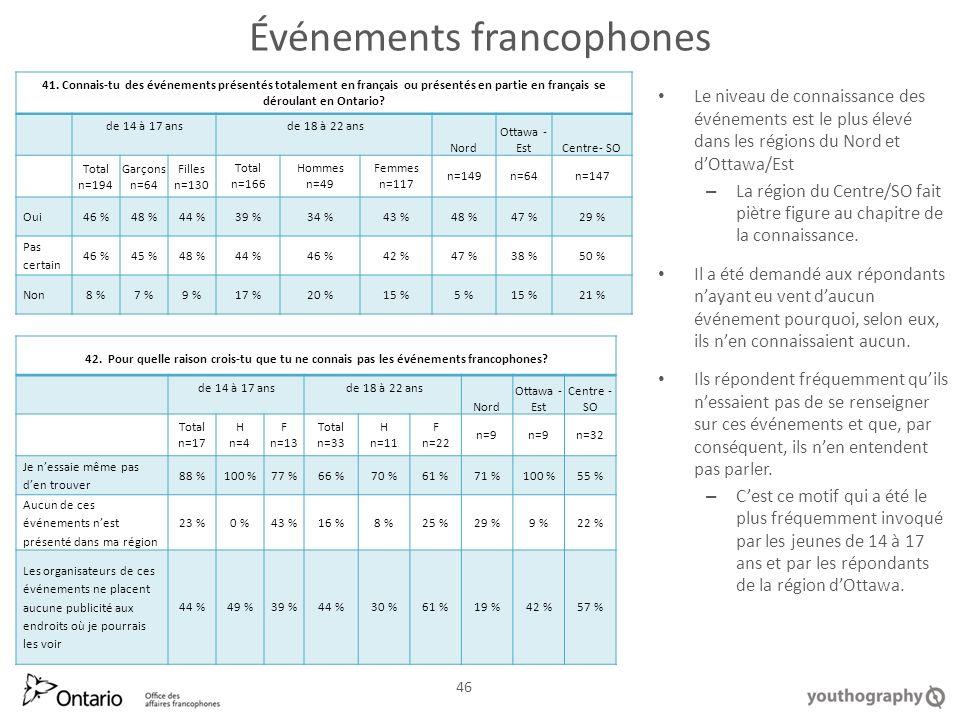 Événements francophones Le niveau de connaissance des événements est le plus élevé dans les régions du Nord et dOttawa/Est – La région du Centre/SO fait piètre figure au chapitre de la connaissance.