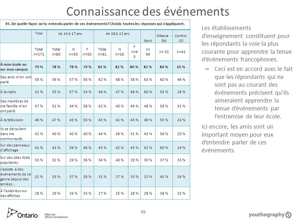 Connaissance des événements Les établissements denseignement constituent pour les répondants la voie la plus courante pour apprendre la tenue dévénements francophones.
