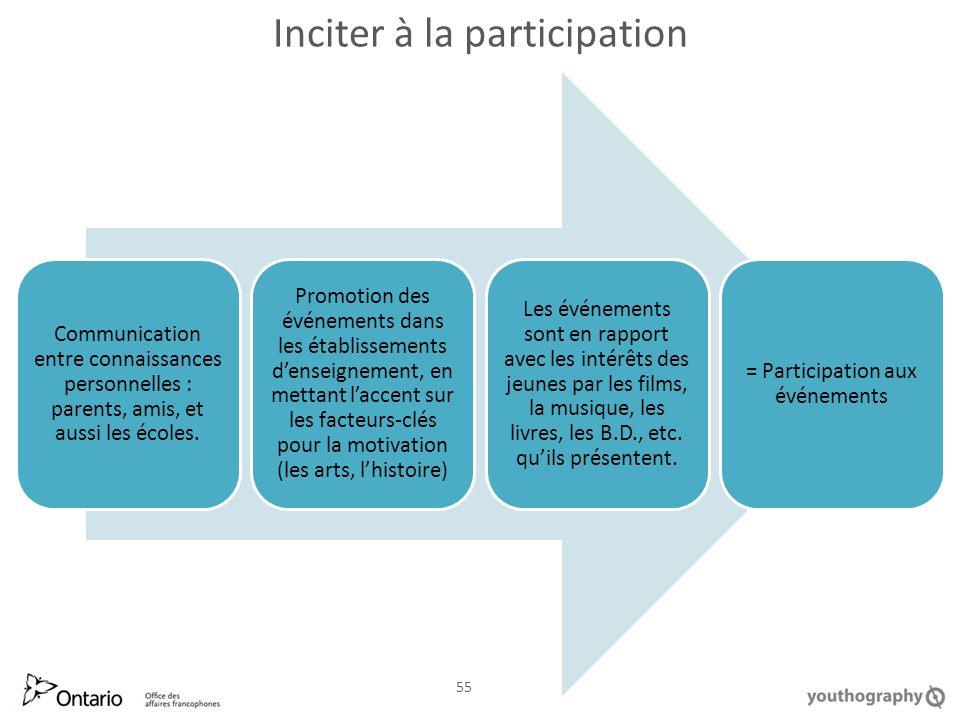 Inciter à la participation Communication entre connaissances personnelles : parents, amis, et aussi les écoles.