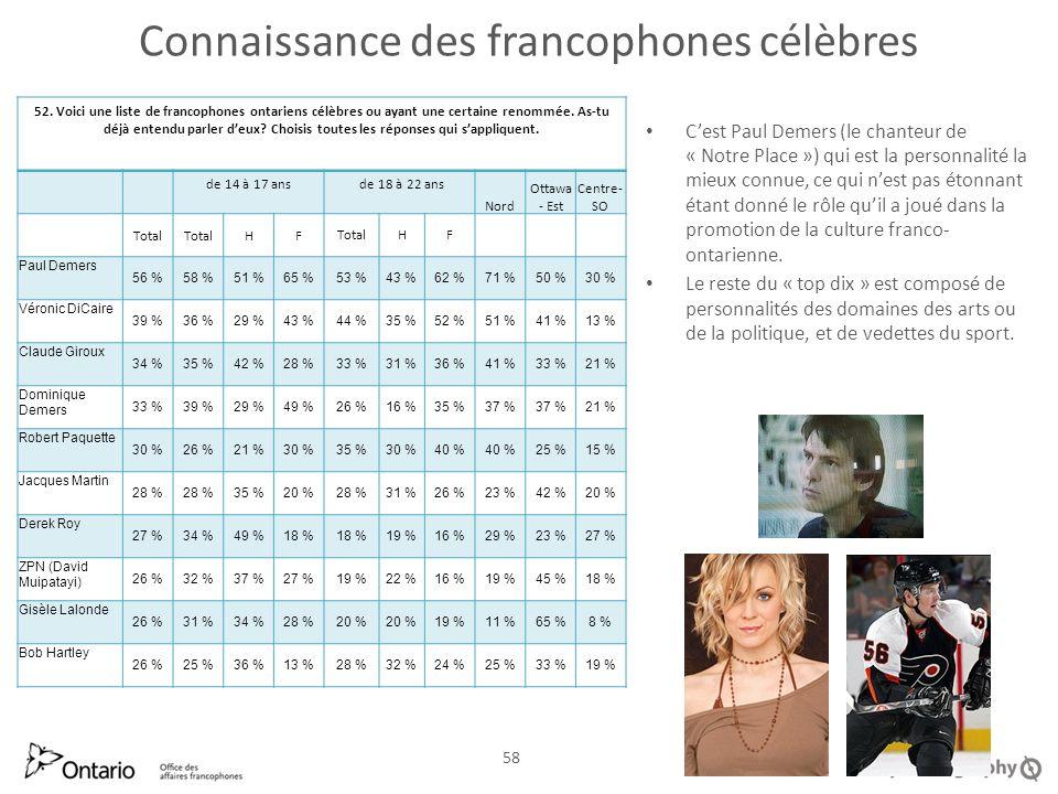 Connaissance des francophones célèbres Cest Paul Demers (le chanteur de « Notre Place ») qui est la personnalité la mieux connue, ce qui nest pas étonnant étant donné le rôle quil a joué dans la promotion de la culture franco- ontarienne.