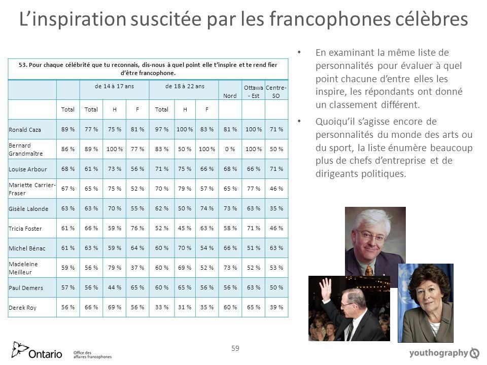 Linspiration suscitée par les francophones célèbres En examinant la même liste de personnalités pour évaluer à quel point chacune dentre elles les inspire, les répondants ont donné un classement différent.