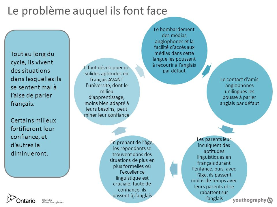 Le problème auquel ils font face 61 Tout au long du cycle, ils vivent des situations dans lesquelles ils se sentent mal à laise de parler français.