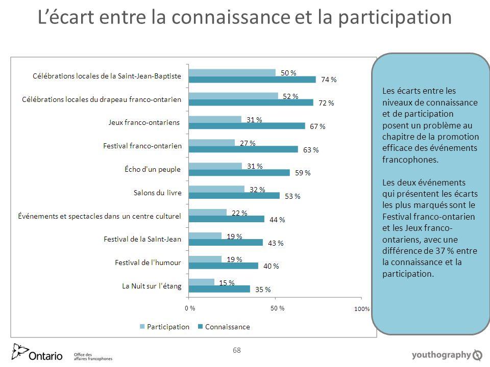 Lécart entre la connaissance et la participation 68 Les écarts entre les niveaux de connaissance et de participation posent un problème au chapitre de la promotion efficace des événements francophones.