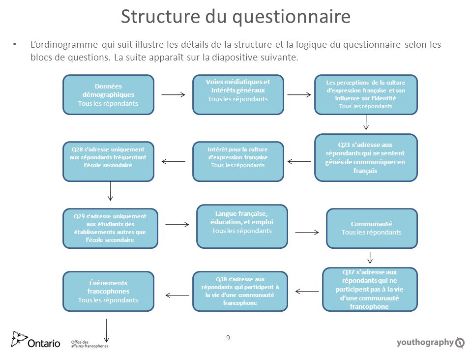 Structure du questionnaire Lordinogramme qui suit illustre les détails de la structure et la logique du questionnaire selon les blocs de questions.