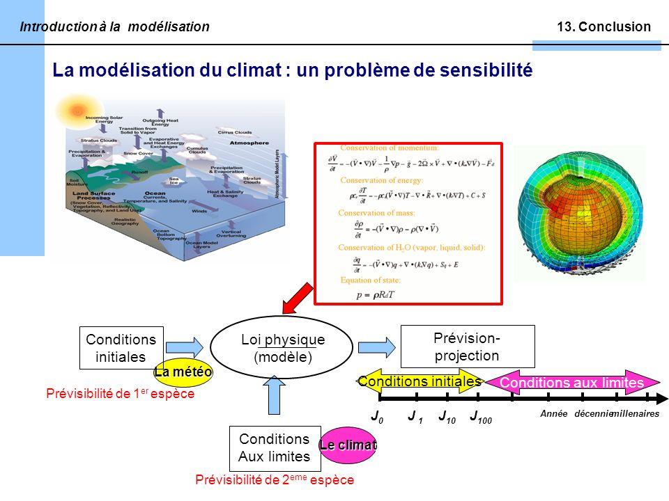 13. Conclusion Prévision- projection Prévisibilité de 2 eme espèce Conditions Aux limites J0J0 J 1 J 10 J 100 Annéedécenniemillenaires Conditions init