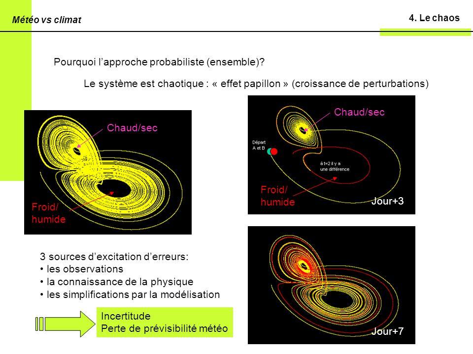 4.Le chaos Pourquoi lapproche probabiliste (ensemble).