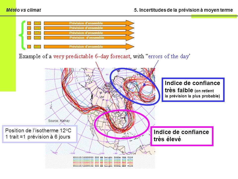 5. Incertitudes de la prévision à moyen terme Prévision densemble In.1 In.2 In.3 In.4 In.N Position de lisotherme 12 o C 1 trait =1 prévision à 6 jour