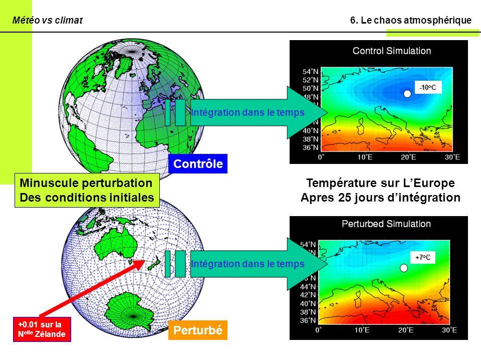 6. Le chaos atmosphérique Contrôle Perturbé Minuscule perturbation Des conditions initiales +0.01 sur la N elle Zélande Intégration dans le temps Temp