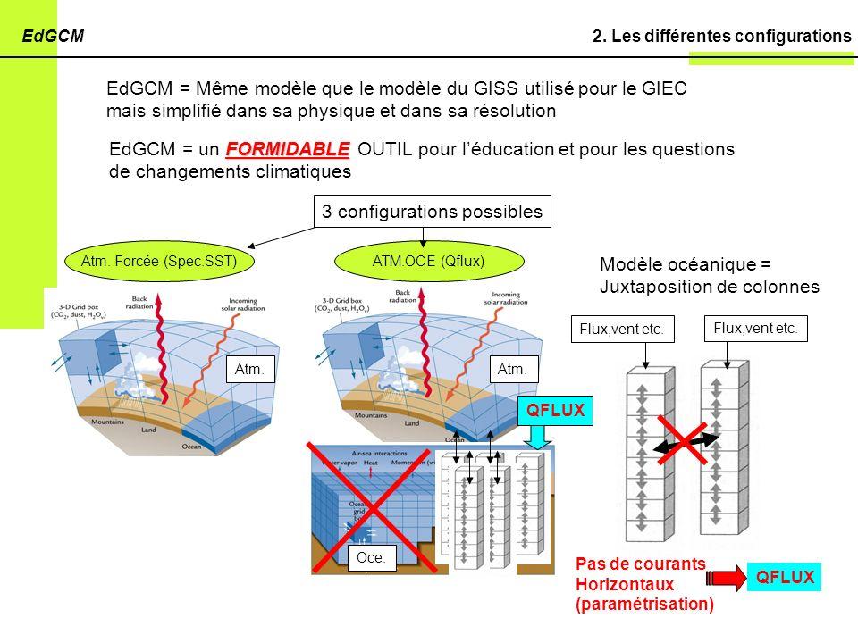 2. Les différentes configurationsEdGCM EdGCM = Même modèle que le modèle du GISS utilisé pour le GIEC mais simplifié dans sa physique et dans sa résol