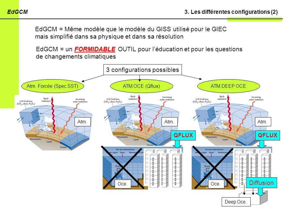 3. Les différentes configurations (2)EdGCM EdGCM = Même modèle que le modèle du GISS utilisé pour le GIEC mais simplifié dans sa physique et dans sa r