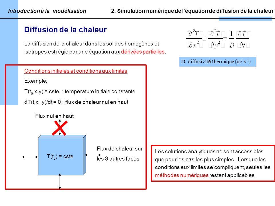 Introduction à la modélisation D diffusivit é thermique (m 2 s -1 ) 2.