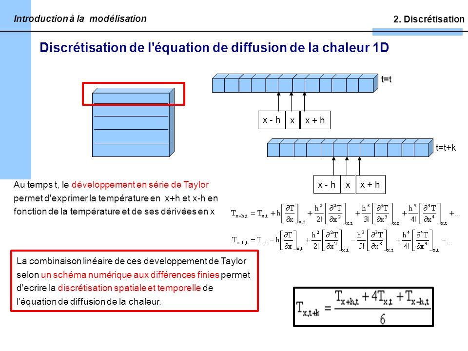 Discrétisation de l équation de diffusion de la chaleur 1D 2.