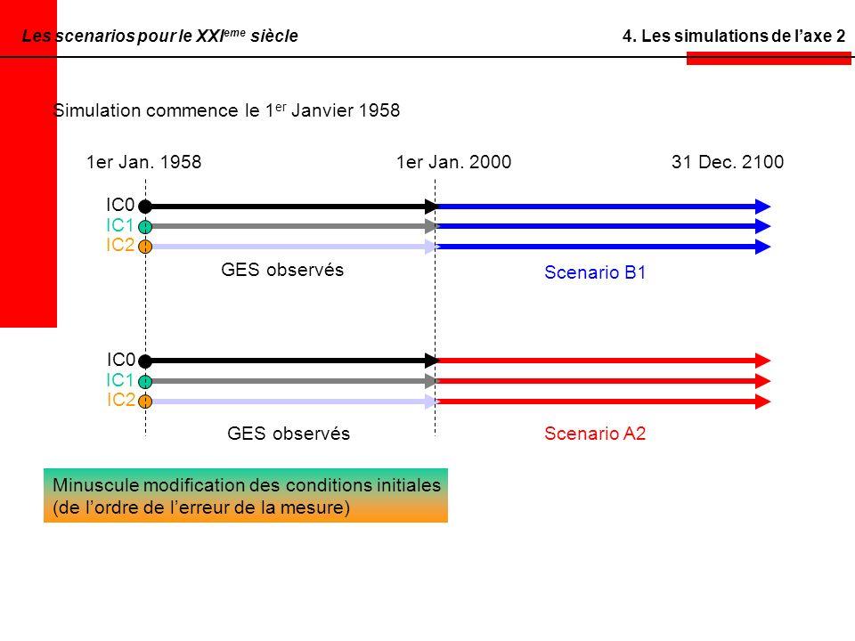 4.Les simulations de laxe 2 Simulation commence le 1 er Janvier 1958 1er Jan.