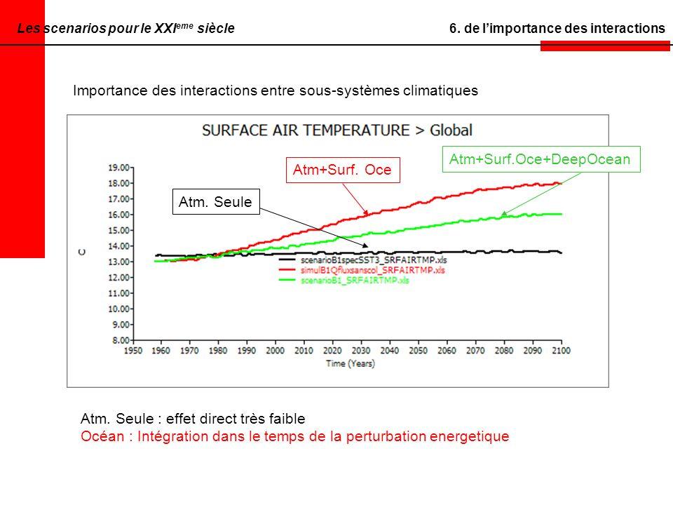 6. de limportance des interactions A votre tour Importance des interactions entre sous-systèmes climatiques Atm. Seule Atm+Surf. Oce Atm+Surf.Oce+Deep