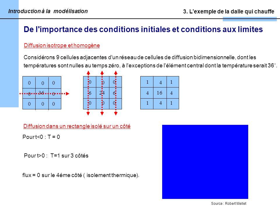 De l importance des conditions initiales et conditions aux limites Considérons 9 cellules adjacentes d un réseau de cellules de diffusion bidimensionnelle, dont les températures sont nulles au temps zéro, à l exceptions de l élément central dont la température serait 36˚.
