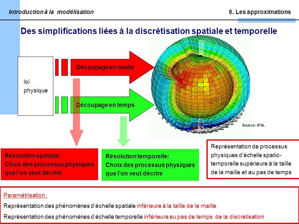 Source: IPSL Introduction à la modélisation Découpage en maille Découpage en temps Résolution temporelle: Choix des processus physiques que lon veut décrire Résolution spatiale: Choix des processus physiques que lon veut décrire Des simplifications liées à la discrétisation spatiale et temporelle 6.