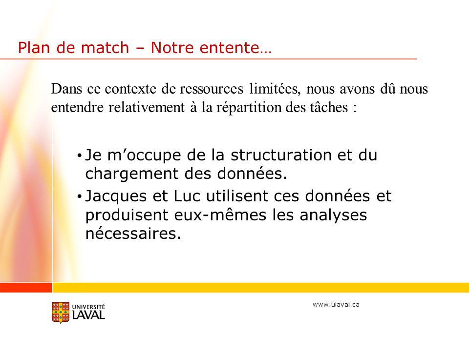 www.ulaval.ca Plan de match – Notre entente… Je moccupe de la structuration et du chargement des données.