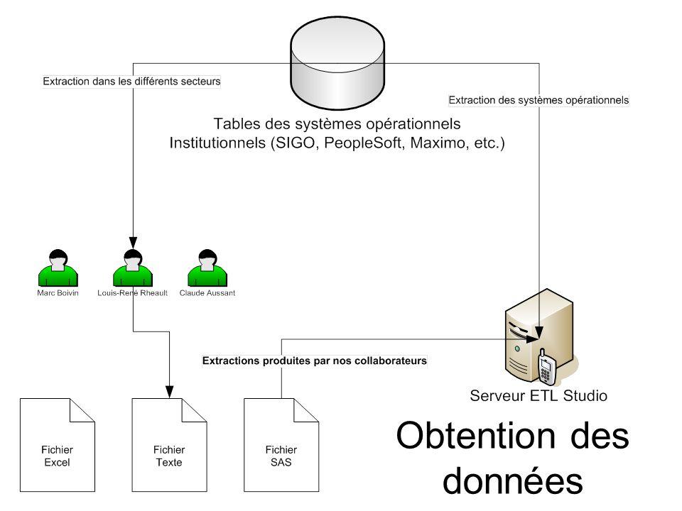 Obtention des données