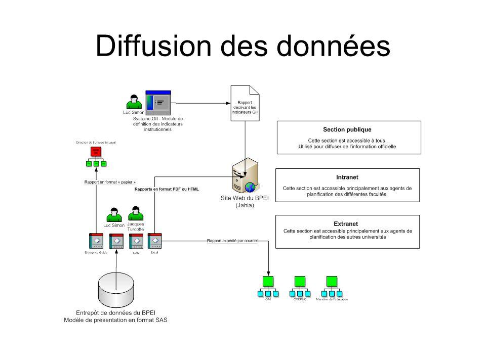 Diffusion des données