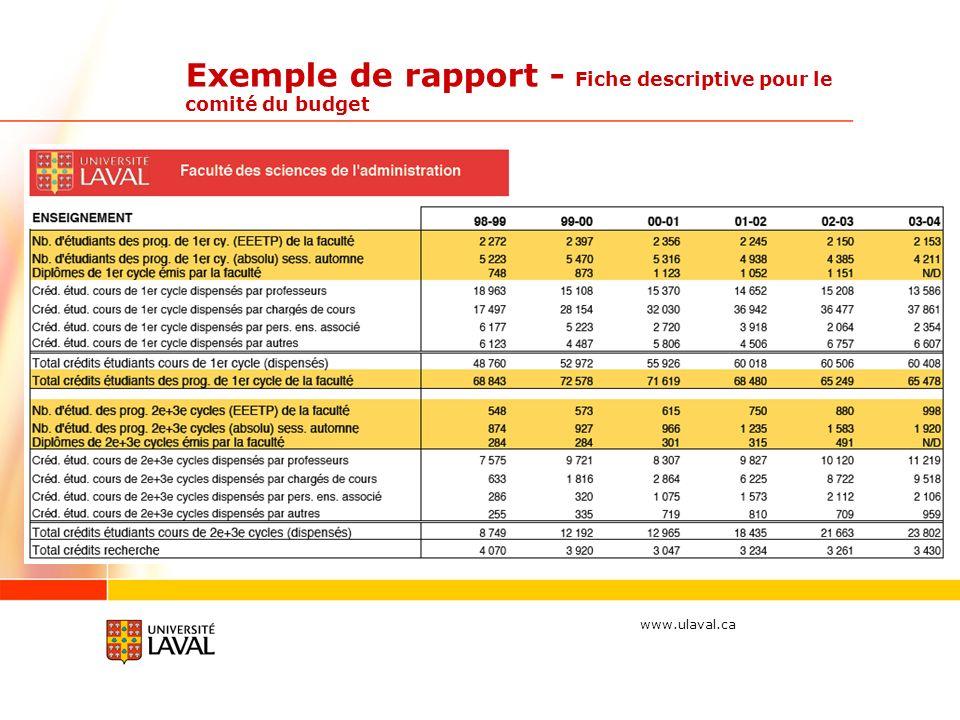 www.ulaval.ca Exemple de rapport - Fiche descriptive pour le comité du budget