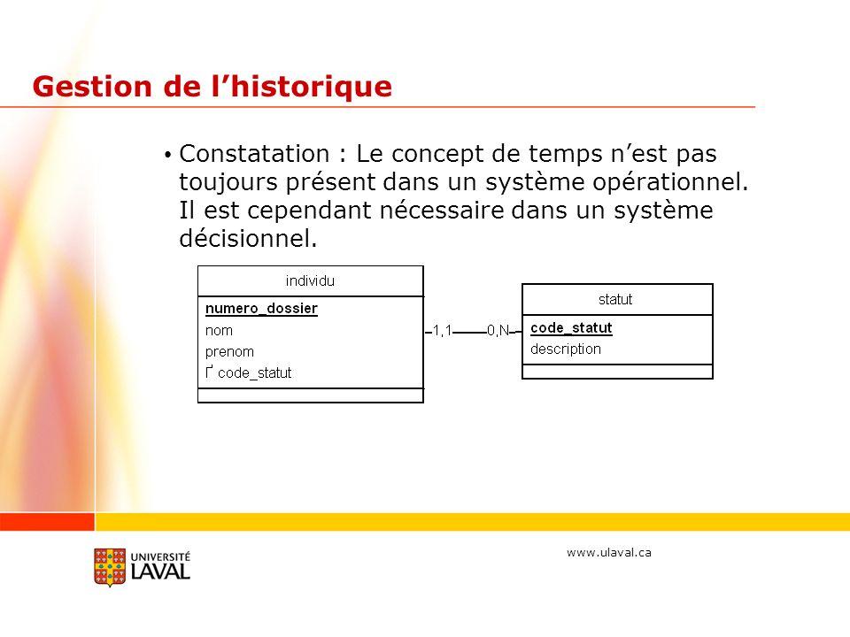 www.ulaval.ca Gestion de lhistorique Constatation : Le concept de temps nest pas toujours présent dans un système opérationnel.