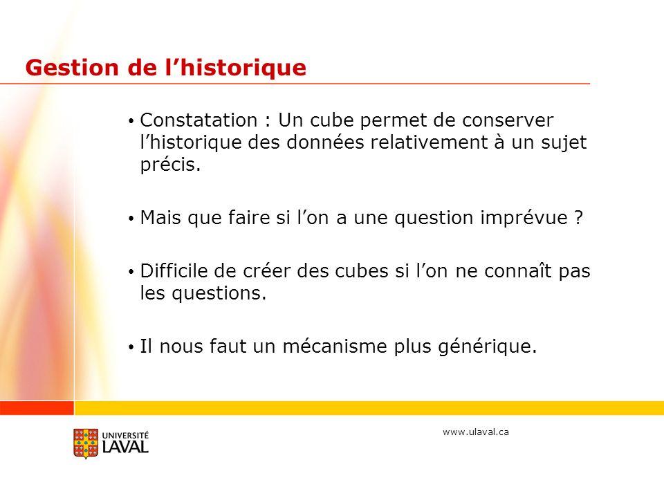 www.ulaval.ca Gestion de lhistorique Constatation : Un cube permet de conserver lhistorique des données relativement à un sujet précis.
