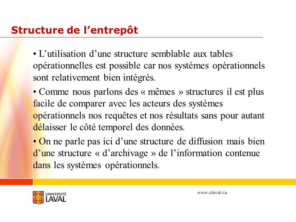 www.ulaval.ca Structure de lentrepôt Lutilisation dune structure semblable aux tables opérationnelles est possible car nos systèmes opérationnels sont relativement bien intégrés.