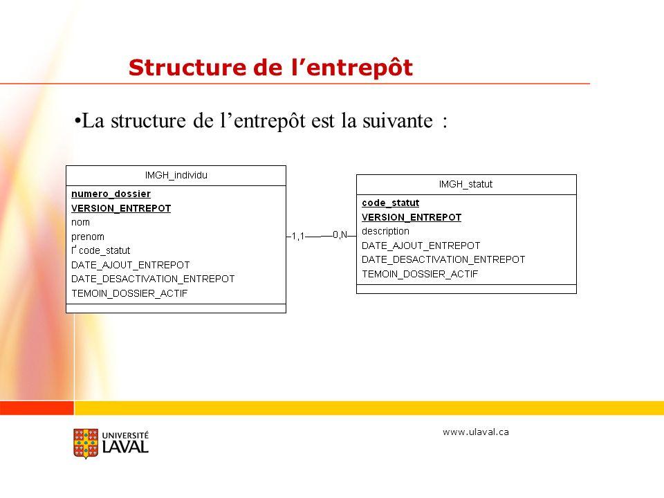 www.ulaval.ca Structure de lentrepôt La structure de lentrepôt est la suivante :