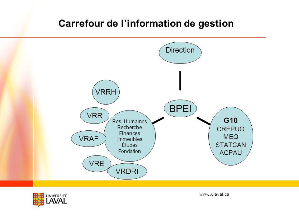 www.ulaval.ca VRE VRR VRAF VRDRI Carrefour de linformation de gestion VRRH