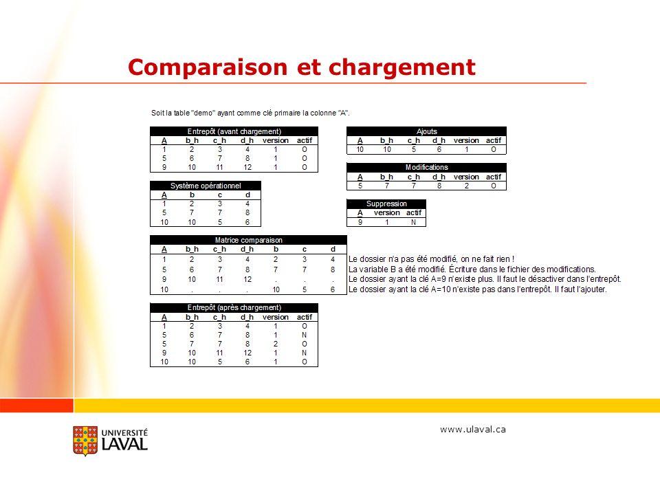 www.ulaval.ca Comparaison et chargement