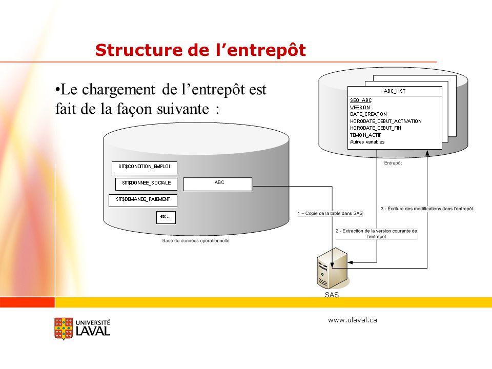 www.ulaval.ca Structure de lentrepôt Le chargement de lentrepôt est fait de la façon suivante :