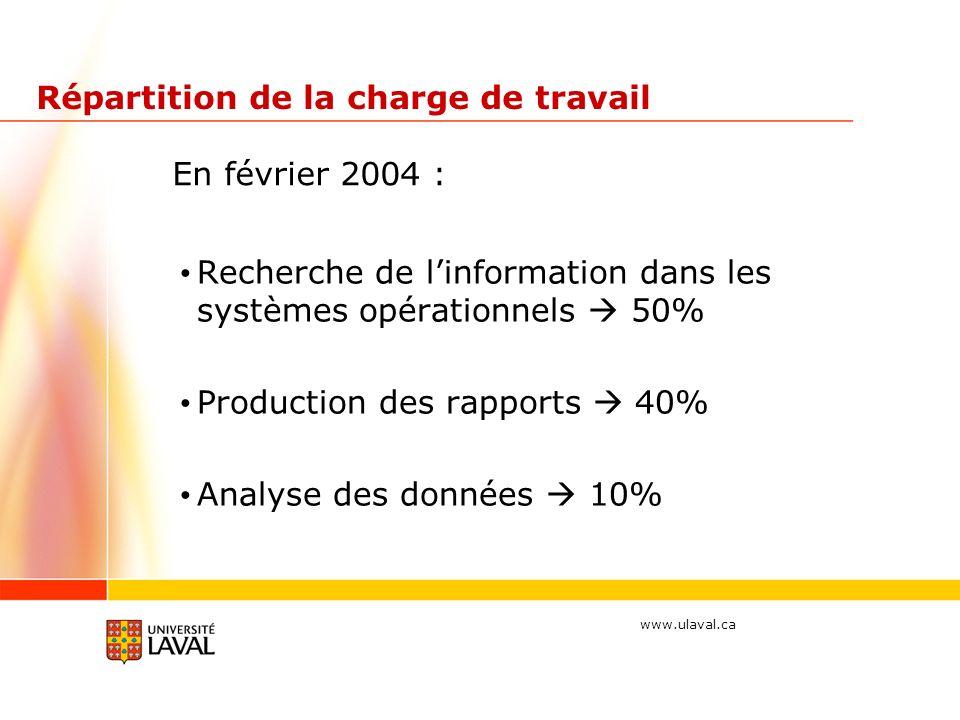www.ulaval.ca Répartition de la charge de travail Recherche de linformation dans les systèmes opérationnels 50% Production des rapports 40% Analyse des données 10% En février 2004 :